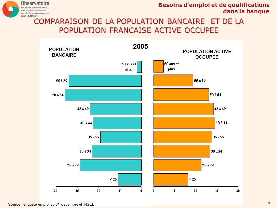 Besoins demploi et de qualifications dans la banque 18 EVOLUTION DU NOMBRE DE SALARIES DANS LES BANQUES PAR REGION - 2005/2000 (En %) ENSEMBLE Source : UNEDIC - Traitement AFB Région2005/2000 BOURGOGNE-5,01 CENTRE-4,89 PICARDIE-4,53 POITOU-CHARENTES-3,85 ALSACE-1,97 BASSE-NORMANDIE-0,44 CHAMPAGNE-ARDENNE-0,42 LIMOUSIN0 AUVERGNE0,93 RHONE-ALPES1,58 MIDI-PYRENEES1,59 PAYS-DE-LA-LOIRE1,82 ILE-DE-FRANCE4,58 HAUTE-NORMANDIE4,6 NORD-PAS-DE-CALAIS4,88 FRANCHE-COMTE6,33 LORRAINE6,98 AQUITAINE7,34 PROVENCE-ALPES-COTE7,67 BRETAGNE7,79 LANGUEDOC-ROUSSILLON8,79 CORSE 33,66