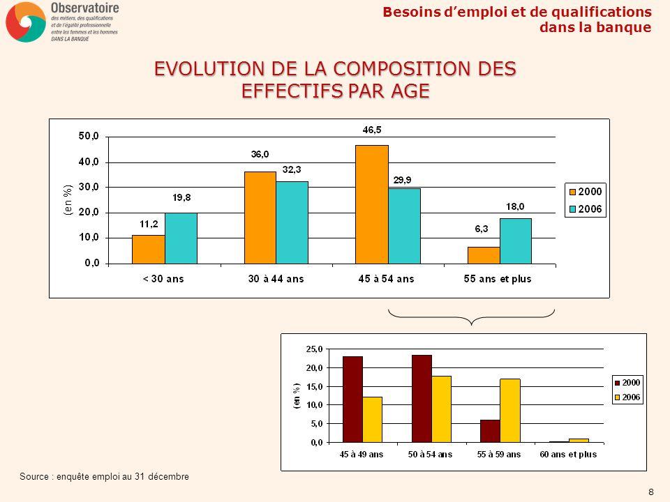 Besoins demploi et de qualifications dans la banque 19 EVOLUTION DU NOMBRE DE SALARIES DANS LES BANQUES EN REGION PARISIENNE Source : UNEDIC - Traitement AFB Région parisienne2005-2002 PARIS-18902 YVELINES-1959 SEINE-ET-MARNE-984 ESSONNE-789 VAL-D OISE7 SEINE-SAINT-DENIS1524 VAL-DE-MARNE1978 HAUTS-DE-SEINE4569
