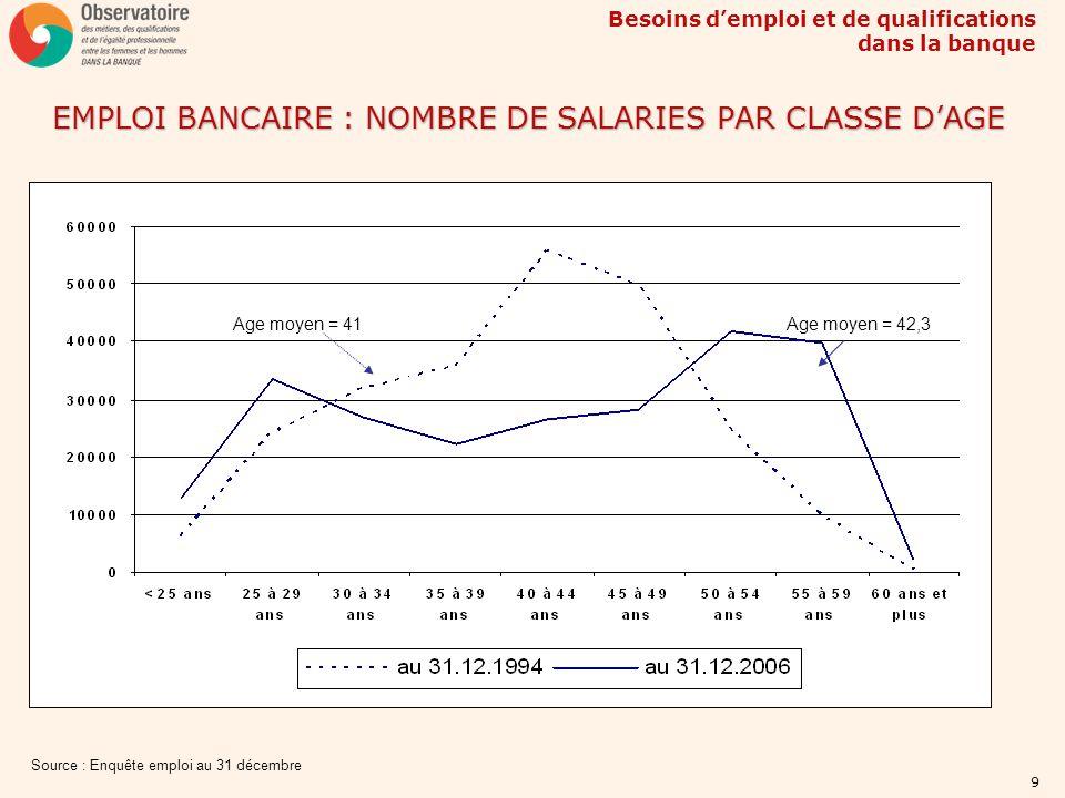 Besoins demploi et de qualifications dans la banque 9 EMPLOI BANCAIRE : NOMBRE DE SALARIES PAR CLASSE DAGE Source : Enquête emploi au 31 décembre Age