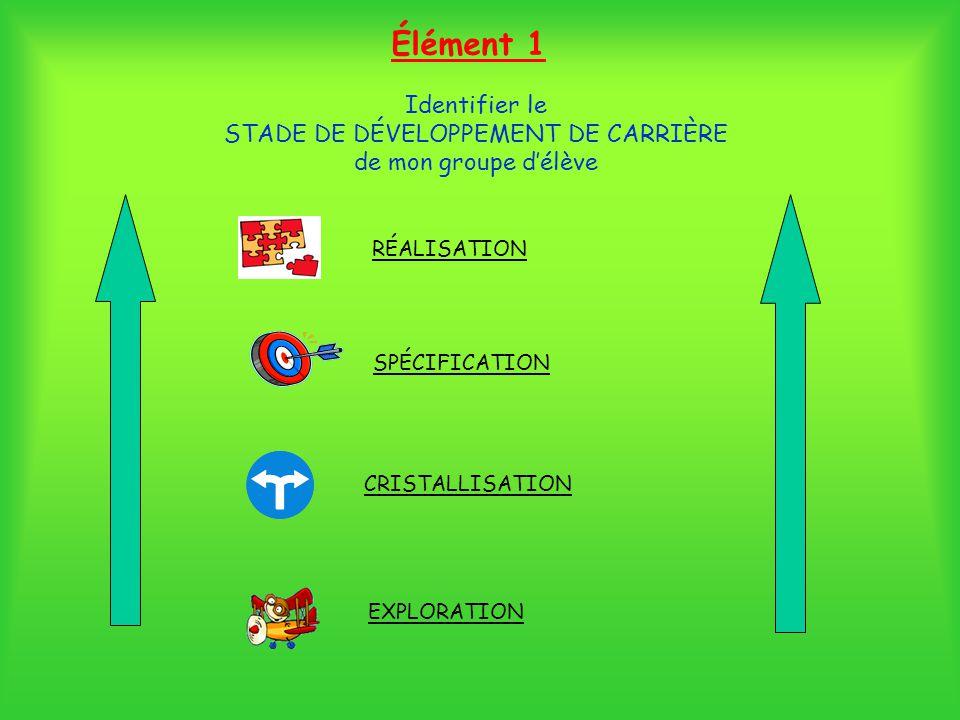 Identifier le STADE DE DÉVELOPPEMENT DE CARRIÈRE de mon groupe délève RÉALISATION SPÉCIFICATION CRISTALLISATION EXPLORATION Élément 1
