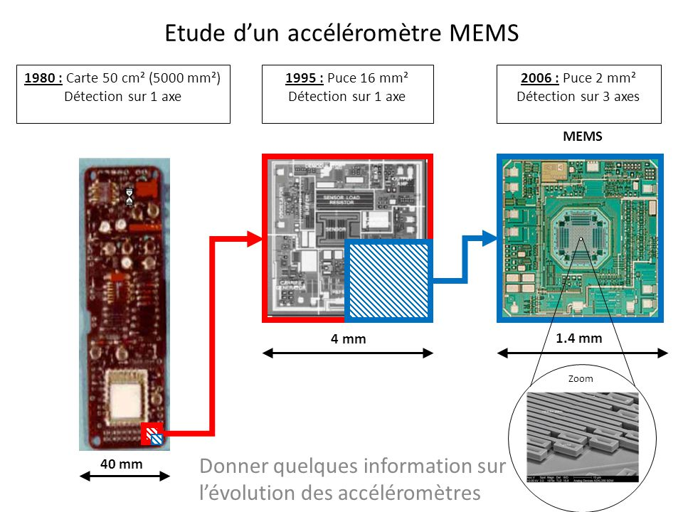 Etude dun accéléromètre MEMS Donner quelques information sur lévolution des accéléromètres 1980 : Carte 50 cm² (5000 mm²) Détection sur 1 axe 1995 : P