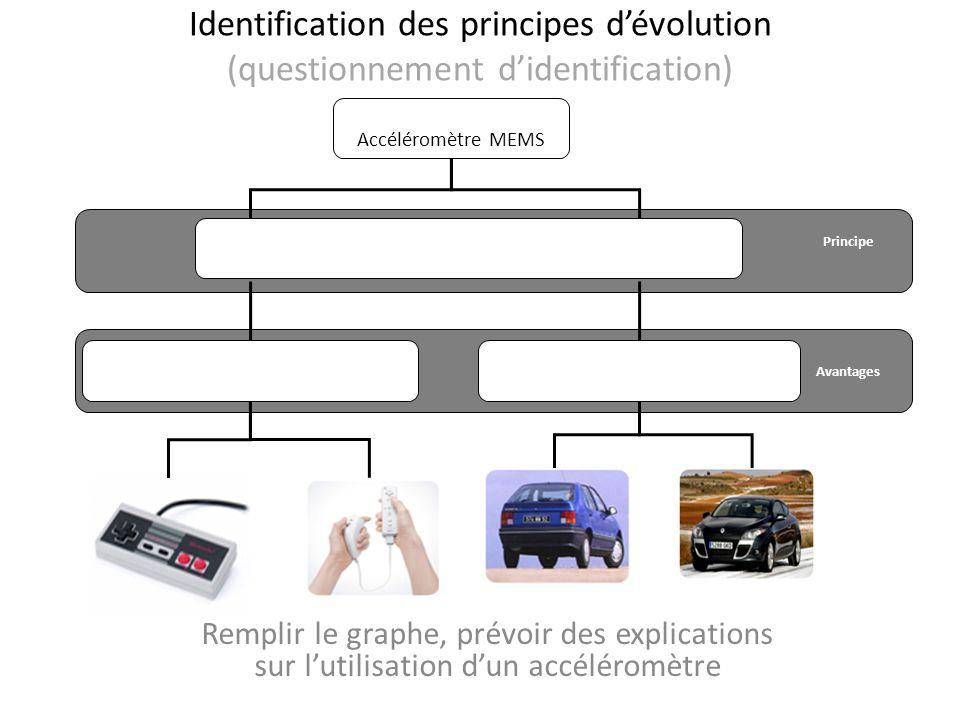 Identification des principes dévolution (questionnement didentification) Remplir le graphe, prévoir des explications sur lutilisation dun accéléromètr