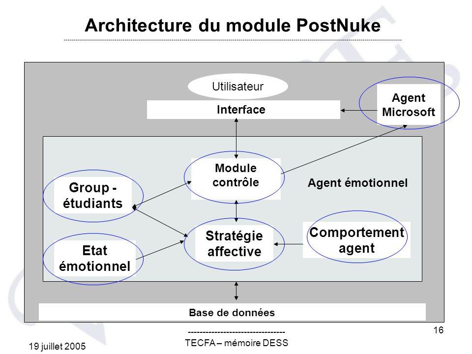 19 juillet 2005 --------------------------------- TECFA – mémoire DESS 16 Base de données Group - étudiants Etat émotionnel Stratégie affective Comportement agent Agent émotionnel Module contrôle Agent Microsoft Interface Utilisateur Architecture du module PostNuke ----------------------------------------------------------------------------------------------------------------------------------------------------------------------------