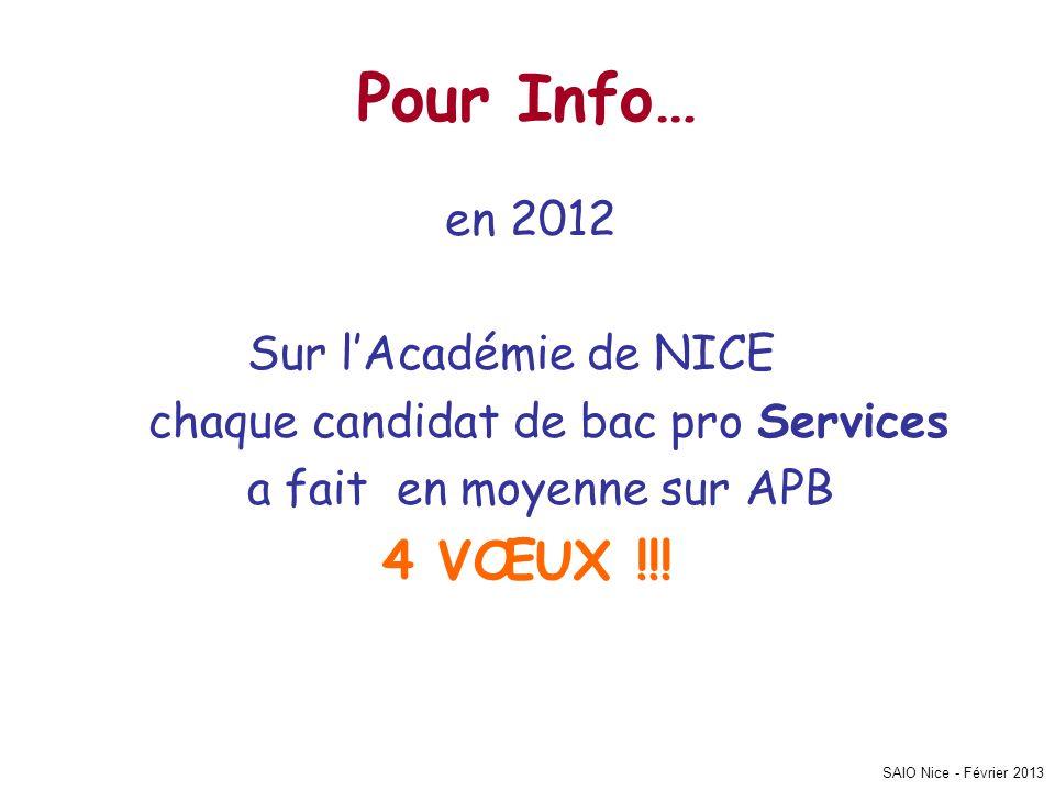 SAIO Nice - Février 2013 Pour Info… en 2012 Sur lAcadémie de NICE chaque candidat de bac pro Services a fait en moyenne sur APB 4 VŒUX !!!