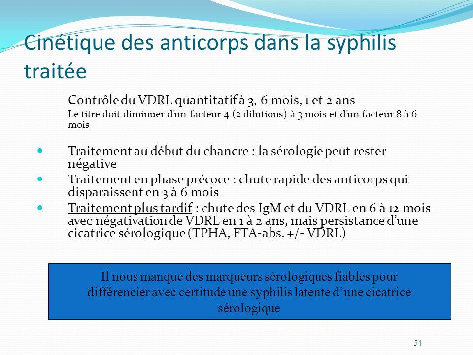 Cinétique des anticorps dans la syphilis traitée Contrôle du VDRL quantitatif à 3, 6 mois, 1 et 2 ans Le titre doit diminuer dun facteur 4 (2 dilutions) à 3 mois et dun facteur 8 à 6 mois Traitement au début du chancre : la sérologie peut rester négative Traitement en phase précoce : chute rapide des anticorps qui disparaissent en 3 à 6 mois Traitement plus tardif : chute des IgM et du VDRL en 6 à 12 mois avec négativation de VDRL en 1 à 2 ans, mais persistance dune cicatrice sérologique (TPHA, FTA-abs.