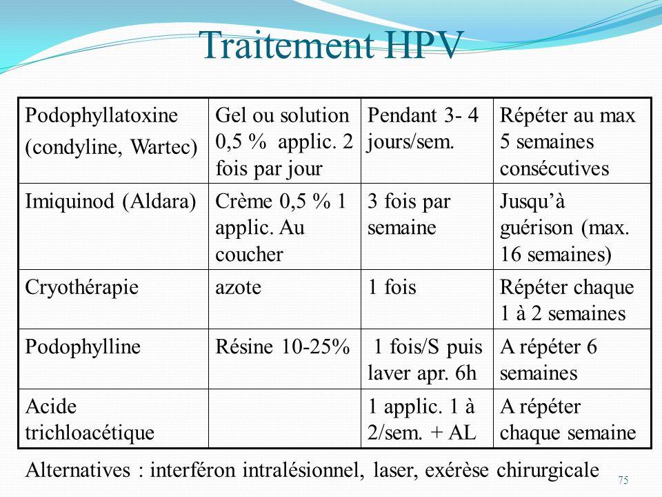 75 Traitement HPV A répéter chaque semaine 1 applic. 1 à 2/sem. + AL Acide trichloacétique A répéter 6 semaines 1 fois/S puis laver apr. 6h Résine 10-