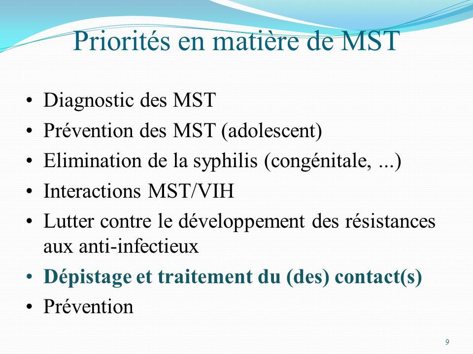 9 Priorités en matière de MST Diagnostic des MST Prévention des MST (adolescent) Elimination de la syphilis (congénitale,...) Interactions MST/VIH Lutter contre le développement des résistances aux anti-infectieux Dépistage et traitement du (des) contact(s) Prévention