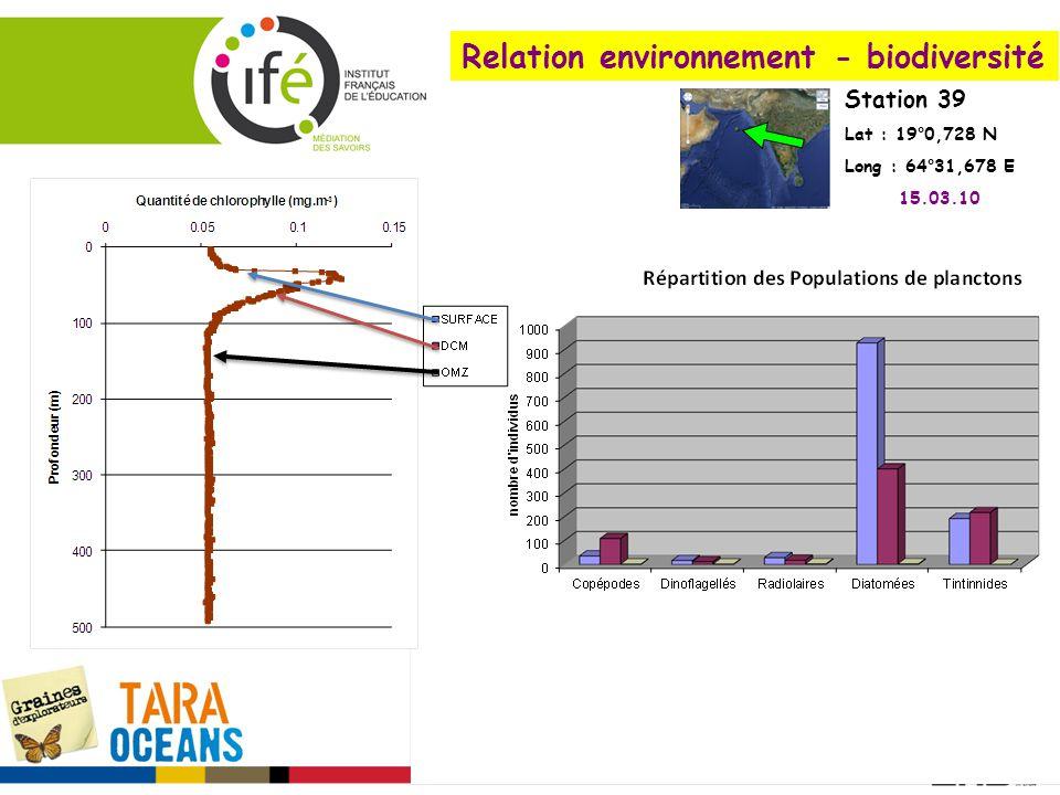 Relation environnement - biodiversité Station 39 Lat : 19°0,728 N Long : 64°31,678 E 15.03.10