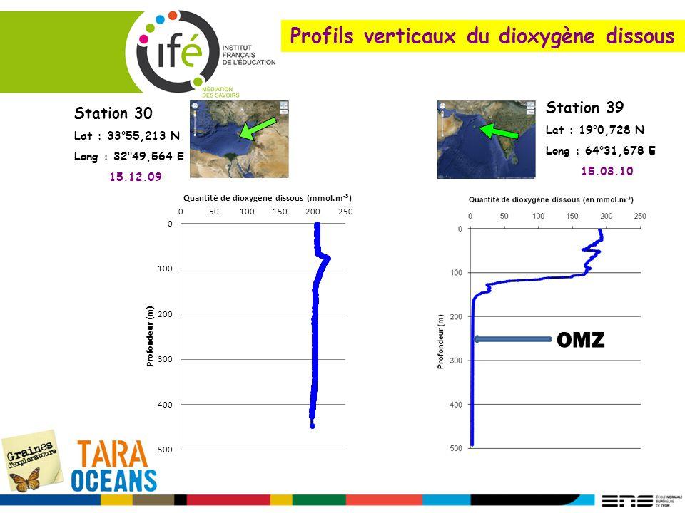 Profils verticaux du dioxygène dissous Station 39 Lat : 19°0,728 N Long : 64°31,678 E 15.03.10 Station 30 Lat : 33°55,213 N Long : 32°49,564 E 15.12.0