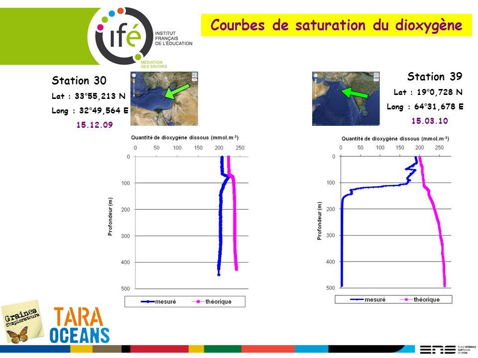 Courbes de saturation du dioxygène Station 39 Lat : 19°0,728 N Long : 64°31,678 E 15.03.10 Station 30 Lat : 33°55,213 N Long : 32°49,564 E 15.12.09