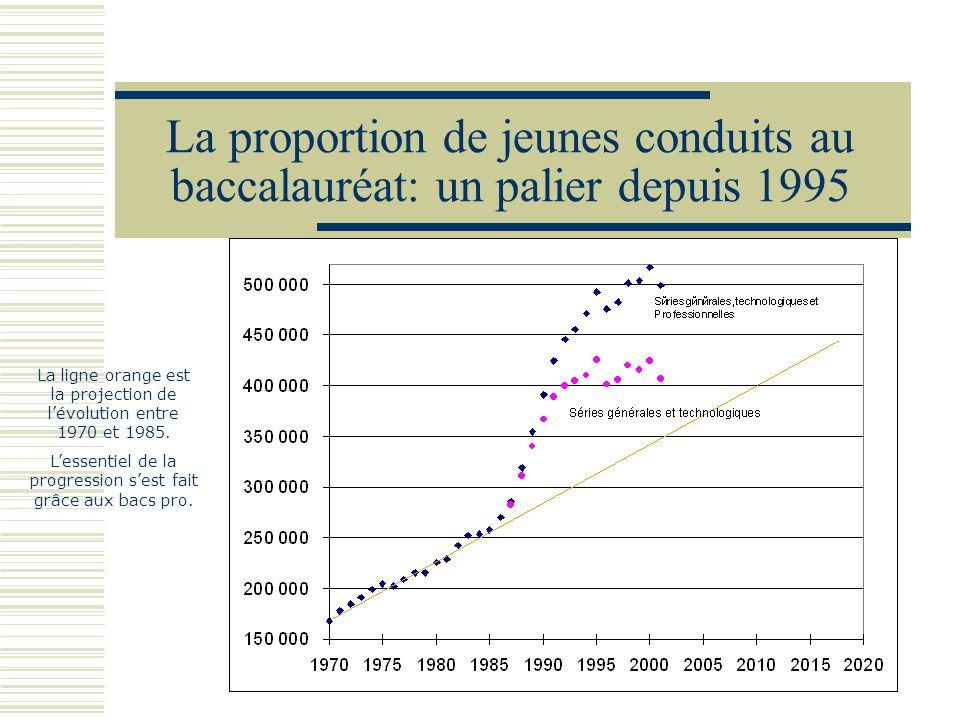 La proportion de jeunes conduits au baccalauréat: un palier depuis 1995 La ligne orange est la projection de lévolution entre 1970 et 1985. Lessentiel