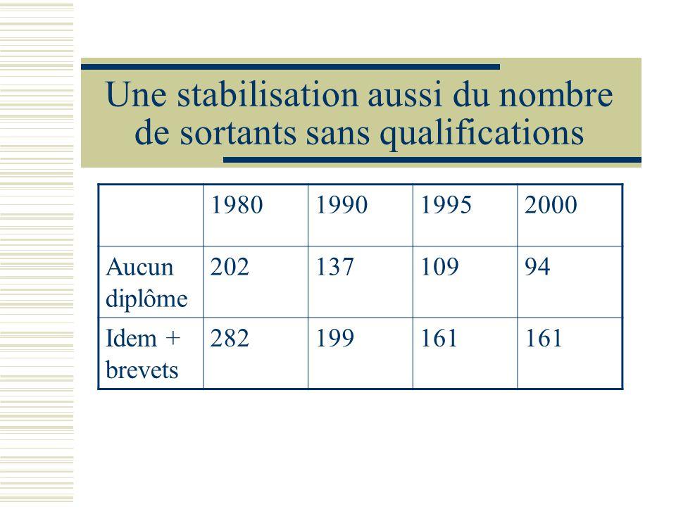 Une stabilisation aussi du nombre de sortants sans qualifications 1980199019952000 Aucun diplôme 20213710994 Idem + brevets 282199161