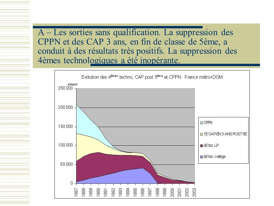 A – Les sorties sans qualification. La suppression des CPPN et des CAP 3 ans, en fin de classe de 5ème, a conduit à des résultats très positifs. La su