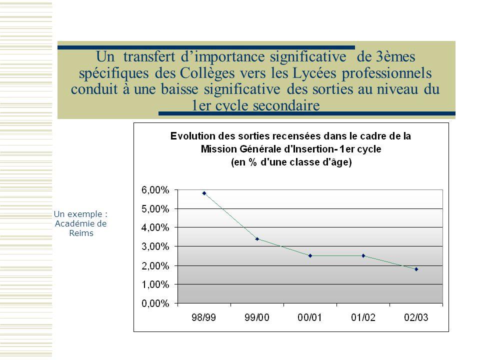 Un transfert dimportance significative de 3èmes spécifiques des Collèges vers les Lycées professionnels conduit à une baisse significative des sorties