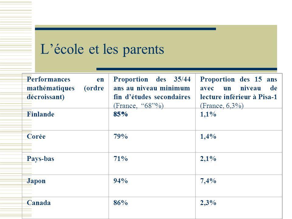 Lécole et les parents Performances en mathématiques (ordre décroissant) Proportion des 35/44 ans au niveau minimum fin détudes secondaires (France, 68