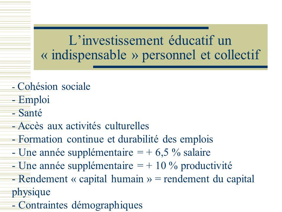 Linvestissement éducatif un « indispensable » personnel et collectif - - Cohésion sociale - Emploi - Santé - Accès aux activités culturelles - Formati