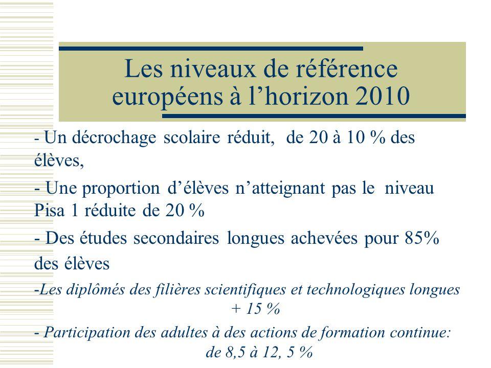 Les niveaux de référence européens à lhorizon 2010 - Un décrochage scolaire réduit, de 20 à 10 % des élèves, - Une proportion délèves natteignant pas