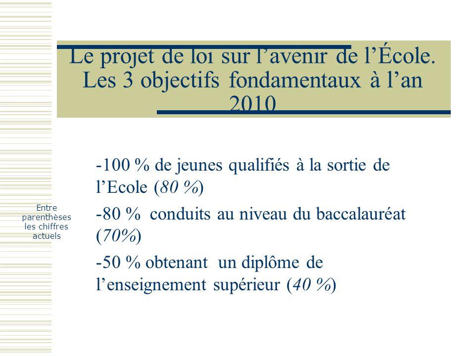 Le projet de loi sur lavenir de lÉcole. Les 3 objectifs fondamentaux à lan 2010 -100 % de jeunes qualifiés à la sortie de lEcole (80 %) -80 % conduits