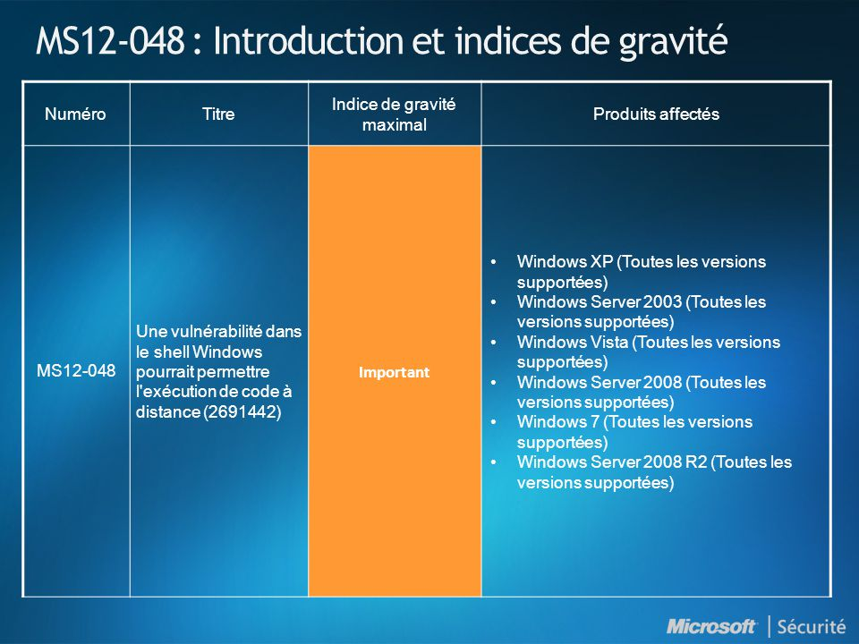 MS12-048 : Introduction et indices de gravité NuméroTitre Indice de gravité maximal Produits affectés MS12-048 Une vulnérabilité dans le shell Windows pourrait permettre l exécution de code à distance (2691442) Important Windows XP (Toutes les versions supportées) Windows Server 2003 (Toutes les versions supportées) Windows Vista (Toutes les versions supportées) Windows Server 2008 (Toutes les versions supportées) Windows 7 (Toutes les versions supportées) Windows Server 2008 R2 (Toutes les versions supportées)