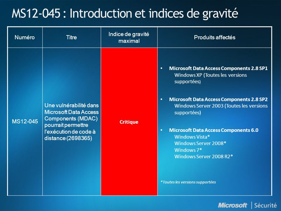MS12-045 : Introduction et indices de gravité NuméroTitre Indice de gravité maximal Produits affectés MS12-045 Une vulnérabilité dans Microsoft Data Access Components (MDAC) pourrait permettre l exécution de code à distance (2698365) Critique Microsoft Data Access Components 2.8 SP1 Windows XP (Toutes les versions supportées ) Microsoft Data Access Components 2.8 SP2 Windows Server 2003 (Toutes les versions supportées) Microsoft Data Access Components 6.0 Windows Vista* Windows Server 2008* Windows 7* Windows Server 2008 R2* *Toutes les versions supportées