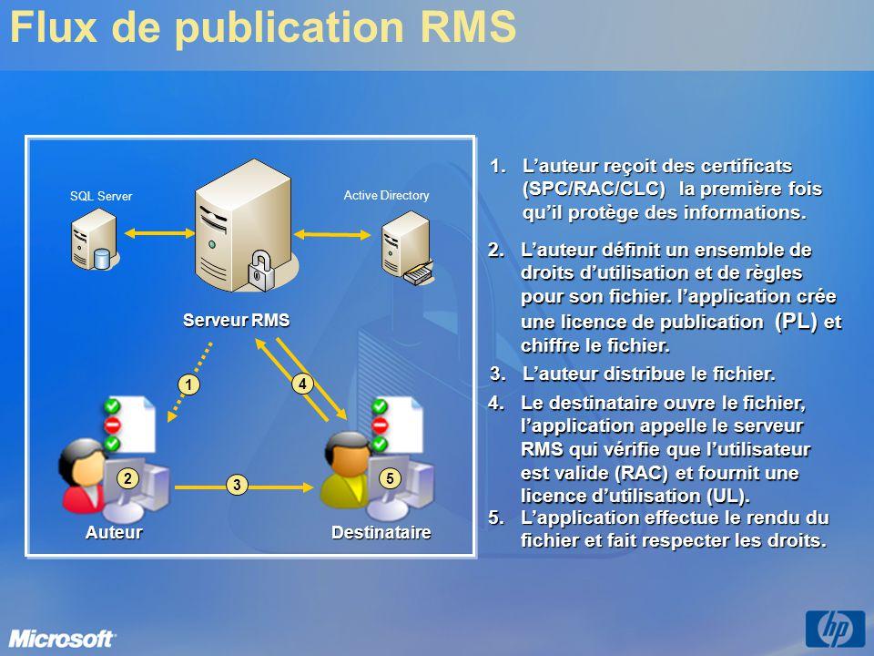 Flux de publication RMSAuteurDestinataire Serveur RMS SQL Server Active Directory 2 3 4 5 2.Lauteur définit un ensemble de droits dutilisation et de r