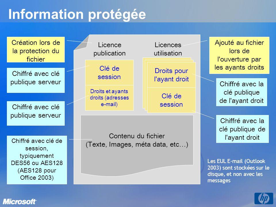 Information protégée a Droits et ayants droits (adresses e-mail) Clé de session Chiffré avec clé publique serveur Licence publication Contenu du fichi
