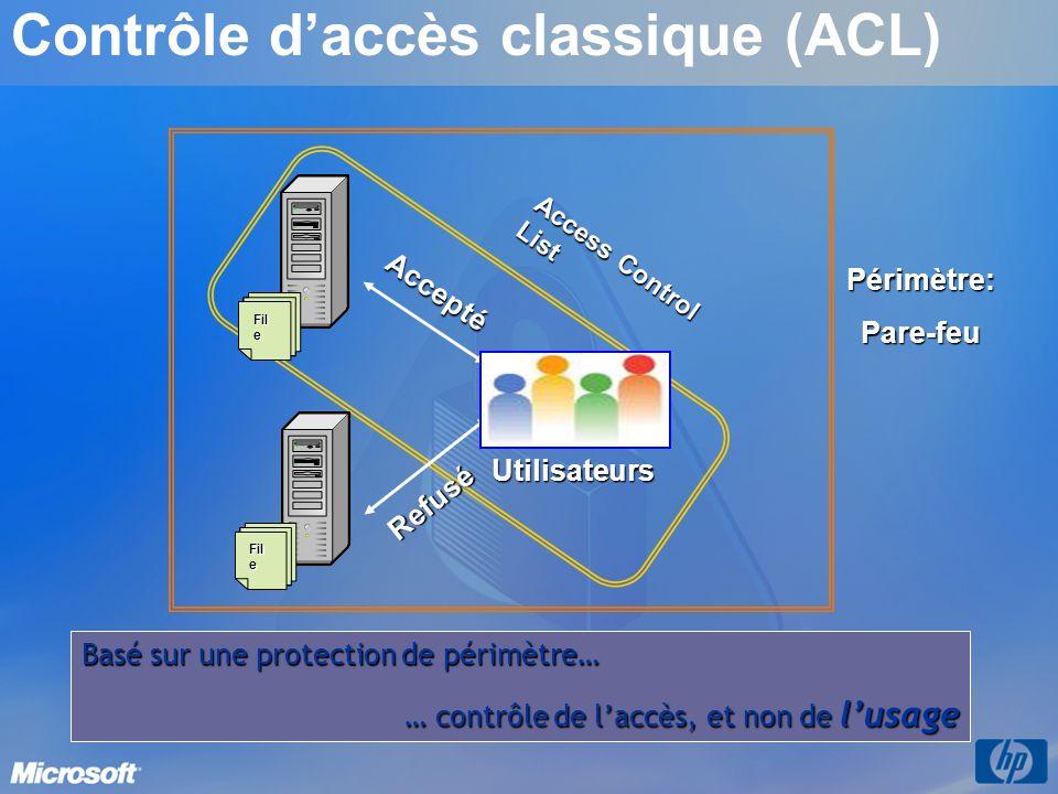 Access Control List Accepté Refusé Utilisateurs Fil e Périmètre:Pare-feu Contrôle daccès classique (ACL) Basé sur une protection de périmètre… … contr