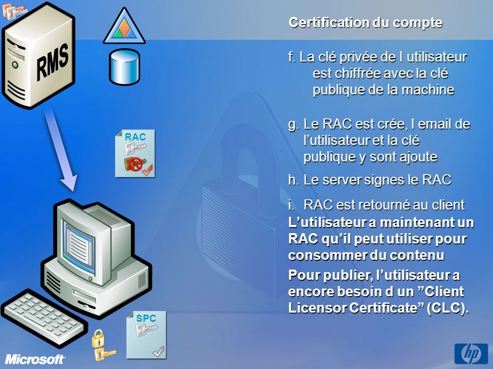 SPC RAC Certification du compte i.RAC est retourné au client Lutilisateur a maintenant un RAC quil peut utiliser pour consommer du contenu Pour publie
