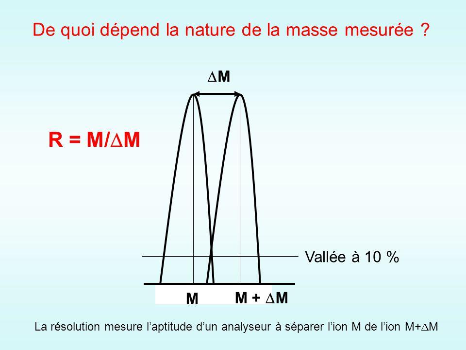 La résolution mesure laptitude dun analyseur à séparer lion M de lion M+ M Vallée à 10 % M M + M M R = M/ M De quoi dépend la nature de la masse mesurée ?
