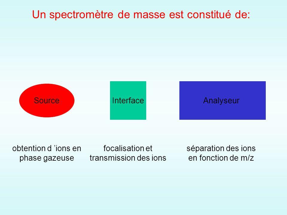Un spectromètre de masse est constitué de: Source obtention d ions en phase gazeuse Interface focalisation et transmission des ions Analyseur séparation des ions en fonction de m/z