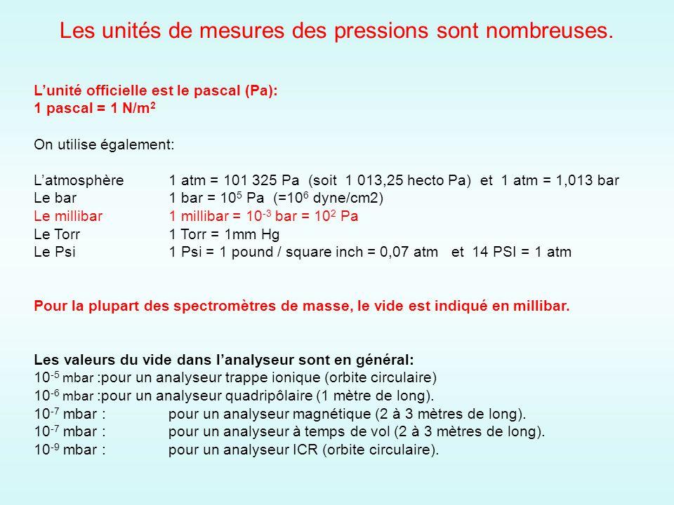 Les unités de mesures des pressions sont nombreuses. Lunité officielle est le pascal (Pa): 1 pascal = 1 N/m 2 On utilise également: Latmosphère1 atm =