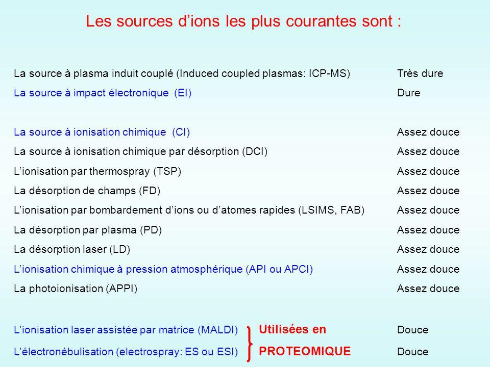 Les sources dions les plus courantes sont : La source à plasma induit couplé (Induced coupled plasmas: ICP-MS)Très dure La source à impact électronique (EI)Dure La source à ionisation chimique (CI)Assez douce La source à ionisation chimique par désorption (DCI)Assez douce Lionisation par thermospray (TSP)Assez douce La désorption de champs (FD)Assez douce Lionisation par bombardement dions ou datomes rapides (LSIMS, FAB)Assez douce La désorption par plasma (PD)Assez douce La désorption laser (LD)Assez douce Lionisation chimique à pression atmosphérique (API ou APCI)Assez douce La photoionisation (APPI)Assez douce Lionisation laser assistée par matrice (MALDI) Utilisées en Douce Lélectronébulisation (electrospray: ES ou ESI) PROTEOMIQUE Douce