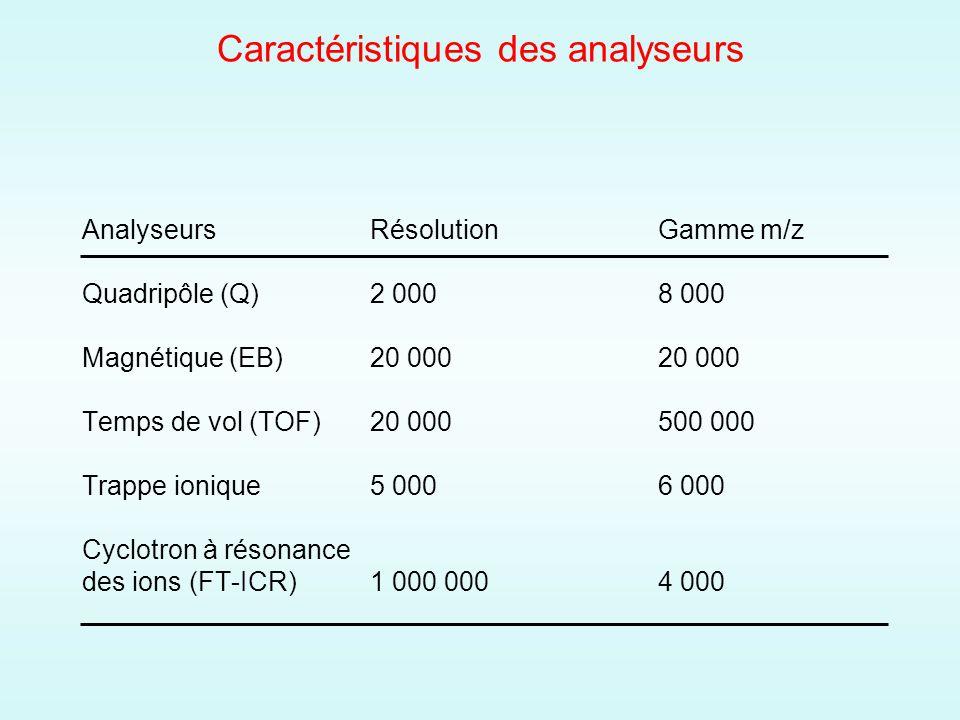 Caractéristiques des analyseurs AnalyseursRésolutionGamme m/z Quadripôle (Q)2 0008 000 Magnétique (EB)20 00020 000 Temps de vol (TOF)20 000500 000 Trappe ionique5 0006 000 Cyclotron à résonance des ions (FT-ICR)1 000 0004 000