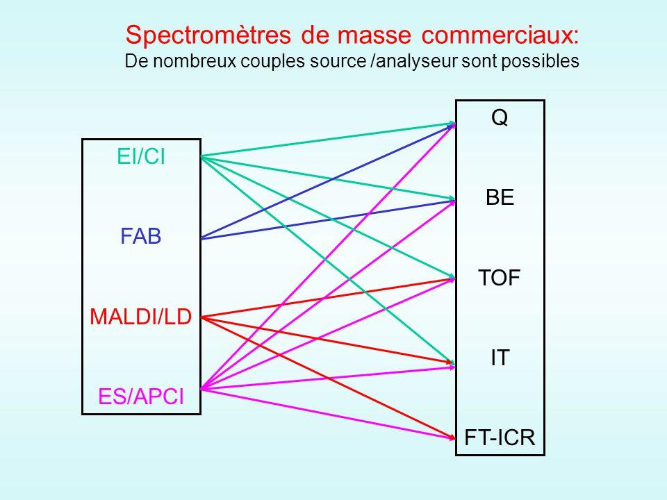 Spectromètres de masse commerciaux: De nombreux couples source /analyseur sont possibles EI/CI FAB MALDI/LD ES/APCI Q BE TOF IT FT-ICR