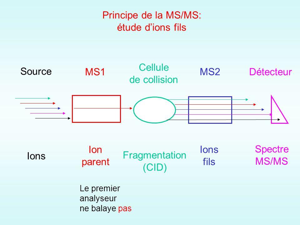 Principe de la MS/MS: étude dions fils MS1 MS2 Cellule de collision Détecteur Source Ions Ion parent Fragmentation (CID) Ions fils Spectre MS/MS Le premier analyseur ne balaye pas