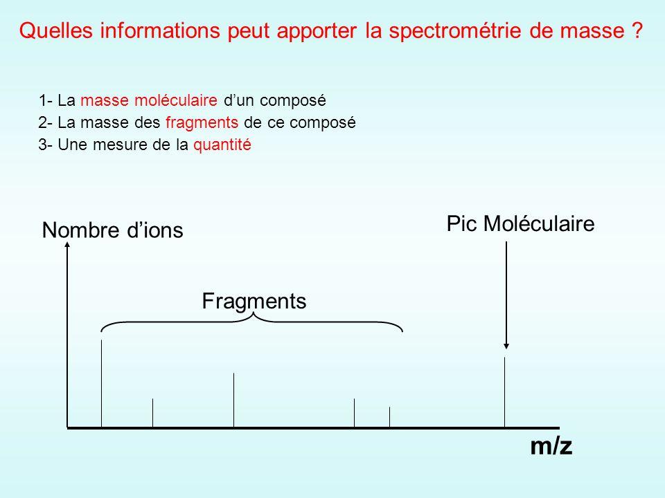1- La masse moléculaire dun composé 2- La masse des fragments de ce composé 3- Une mesure de la quantité m/z Pic Moléculaire Fragments Nombre dions Quelles informations peut apporter la spectrométrie de masse ?