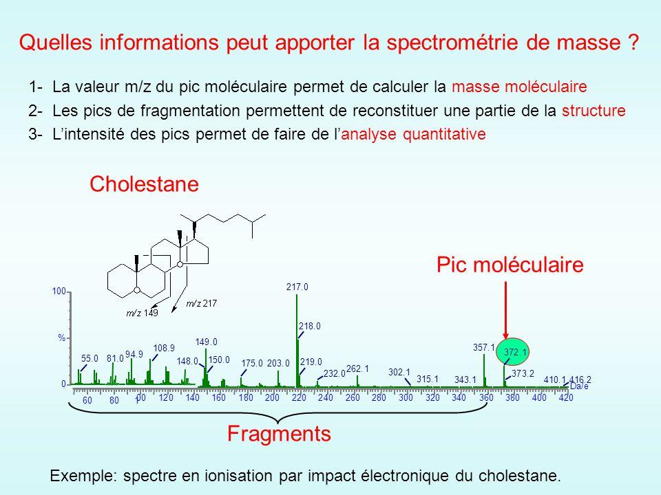 1- La valeur m/z du pic moléculaire permet de calculer la masse moléculaire 2- Les pics de fragmentation permettent de reconstituer une partie de la structure 3- Lintensité des pics permet de faire de lanalyse quantitative Fragments Quelles informations peut apporter la spectrométrie de masse .