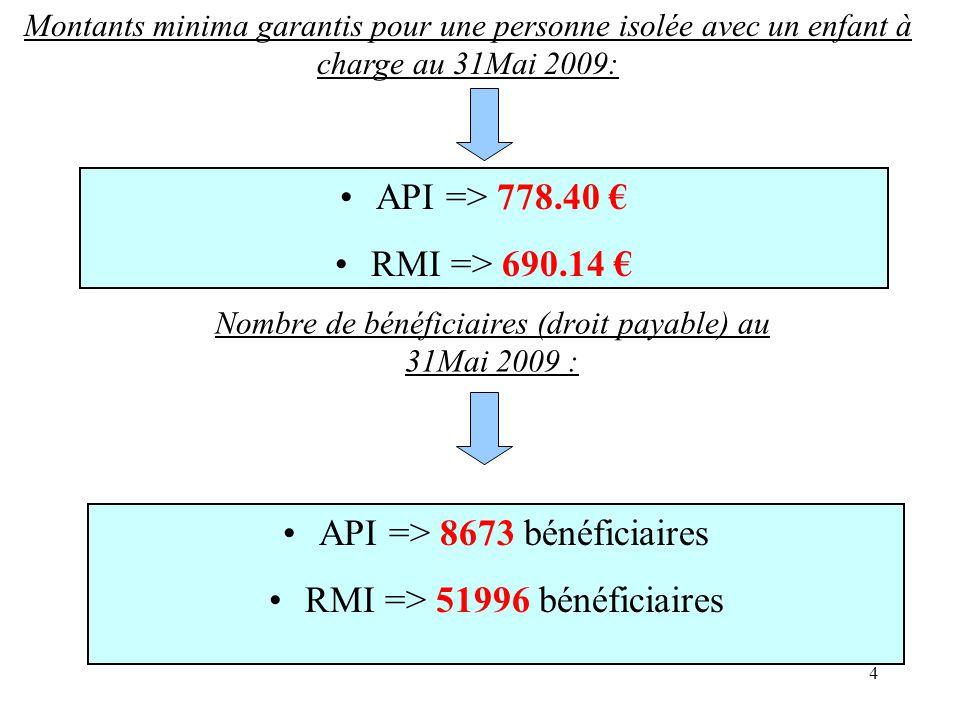 5 Les évolutions majeures liées au RSA Le revenu de Solidarité Active (RSA) remplace depuis le 1er juin 2009 le dispositif du RMI et l allocation de parent isolé (API).