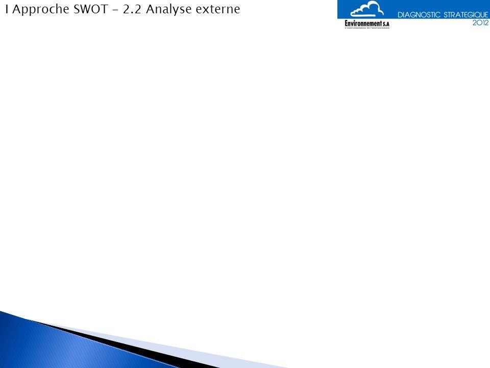I Approche SWOT - 2.3 Matrice SWOT PositifNégatif Diagnostic interne Nombre de clients Gestion du réseau de distribution Part des services en croissance Pas dendettement Partenariats B2B Maîtrise des normes et labels Investissements en R&D Sociétal (envt et employés) Ethique véhiculée Gestion des ressources techno Mauvaise progression du CA Baisse du RN Gestion RH Résultats auprès des investisseurs Partenariats internationaux Absence de stratégie de dvpt Diagnostic interne