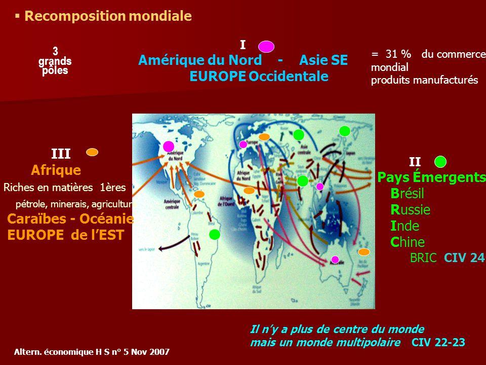I Amérique du Nord - Asie SE EUROPE Occidentale III Afrique Riches en matières 1ères pétrole, minerais, agriculture Caraïbes - Océanie EUROPE de lEST II Pays Émergents Brésil Russie Inde Chine BRIC CIV 24 = 31 % du commerce mondial produits manufacturés Altern.