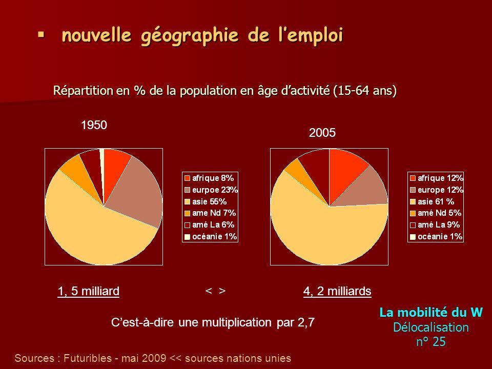 nouvelle géographie de lemploi nouvelle géographie de lemploi 1950 2005 Sources : Futuribles - mai 2009 << sources nations unies 1, 5 milliard 4, 2 milliards Cest-à-dire une multiplication par 2,7 Répartition en % de la population en âge dactivité (15-64 ans) La mobilité du W Délocalisation n° 25