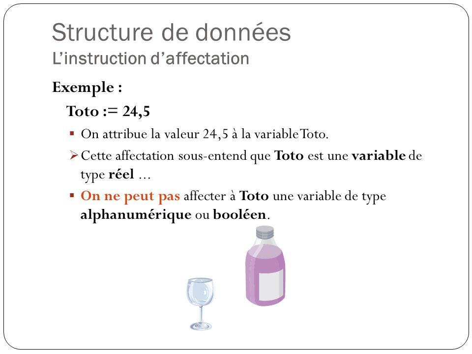 Structure de données Linstruction daffectation Exemple : Toto := 24,5 On attribue la valeur 24,5 à la variable Toto. Cette affectation sous-entend que