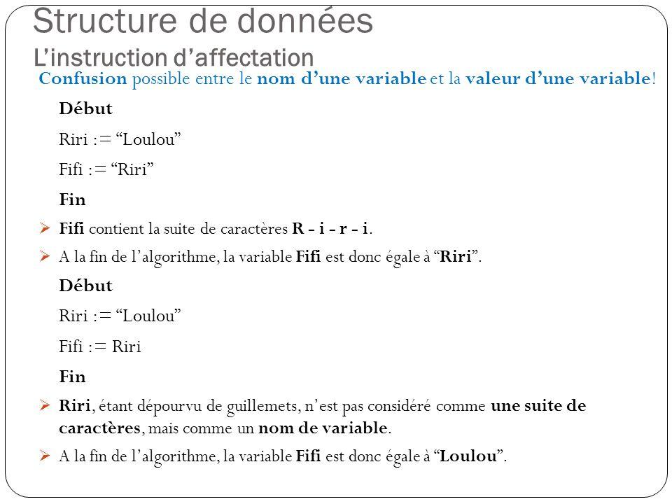 Structure de données Linstruction daffectation Confusion possible entre le nom dune variable et la valeur dune variable! Début Riri := Loulou Fifi :=