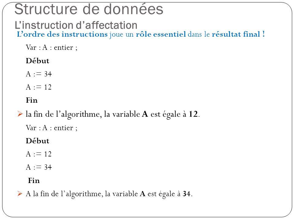 Structure de données Linstruction daffectation Lordre des instructions joue un rôle essentiel dans le résultat final ! Var : A : entier ; Début A := 3