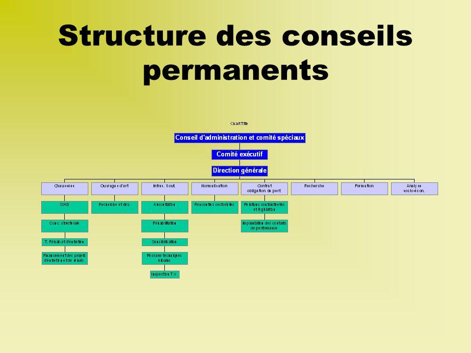 Structure des conseils permanents