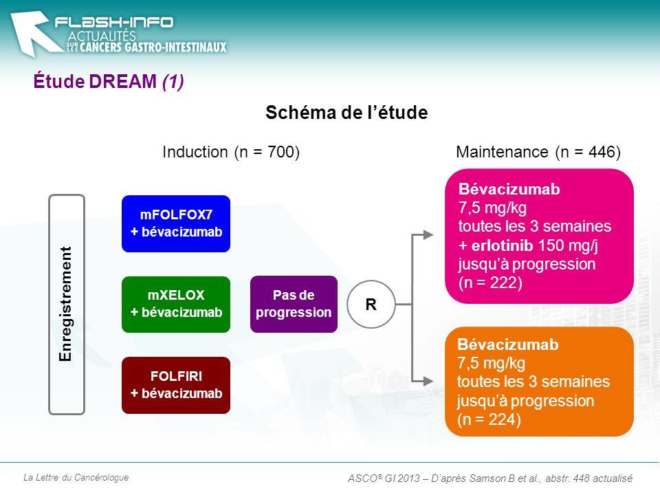La Lettre du Cancérologue Étude DREAM (1) ASCO ® GI 2013 – Daprès Samson B et al., abstr. 448 actualisé Pas de progression Bévacizumab 7,5 mg/kg toute