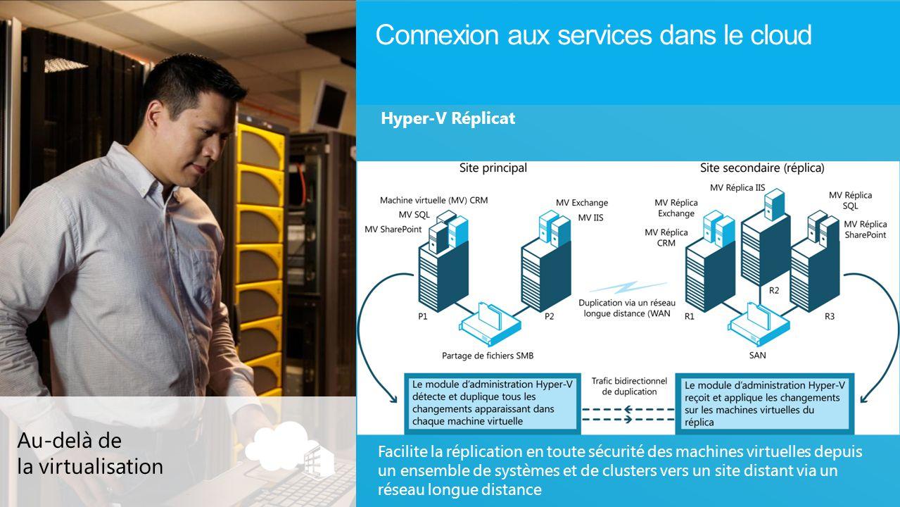 Connexion aux services dans le cloud Au-delà de la virtualisation Hyper-V Réplicat Facilite la réplication en toute sécurité des machines virtuelles d