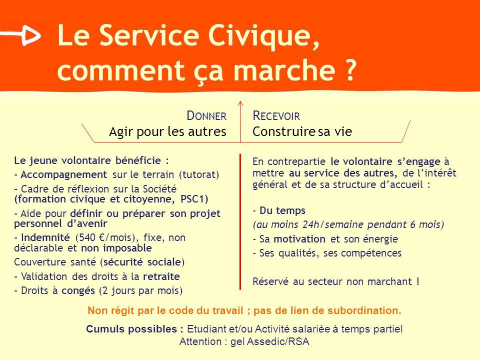 Le Service Civique, comment ça marche ? D ONNER Agir pour les autres R ECEVOIR Construire sa vie Le jeune volontaire bénéficie : – Accompagnement sur