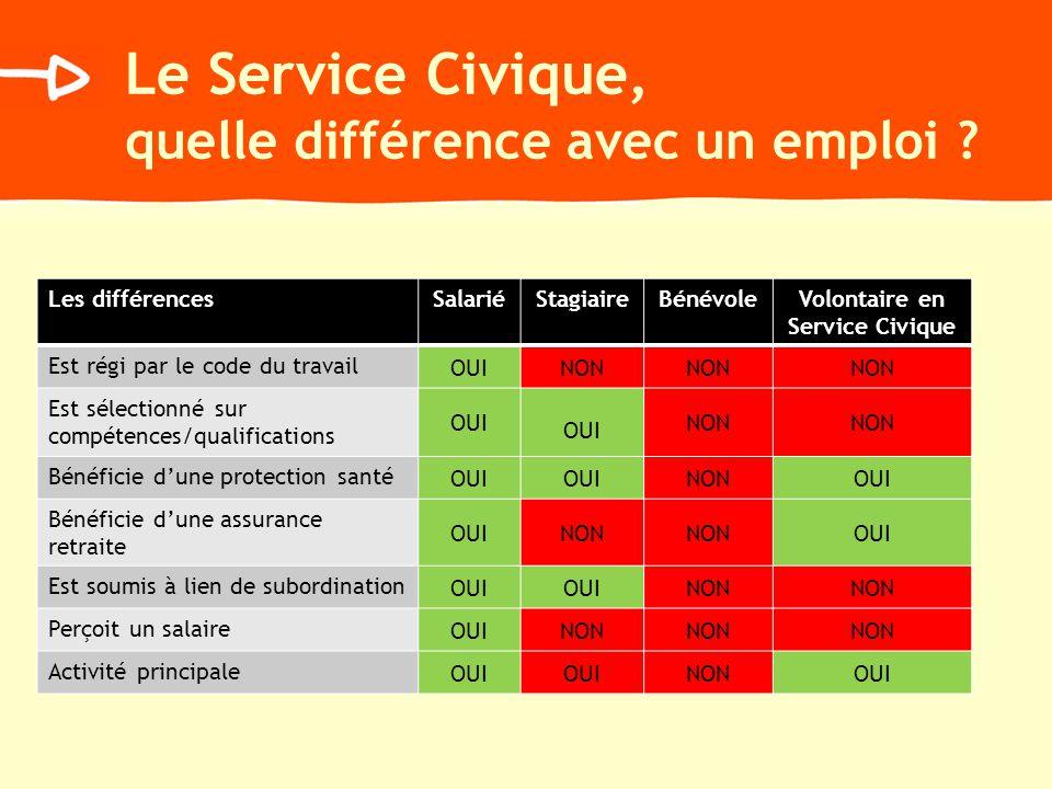 Le Service Civique, quelle différence avec un emploi ? Les différencesSalariéStagiaireBénévoleVolontaire en Service Civique Est régi par le code du tr