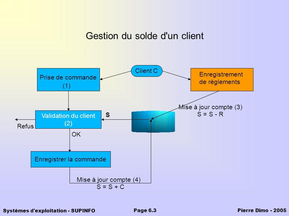 Systèmes d'exploitation - SUPINFO Pierre Dimo - 2005Page 6.3 Gestion du solde d'un client Prise de commande Enregistrement de règlements Client C OK M